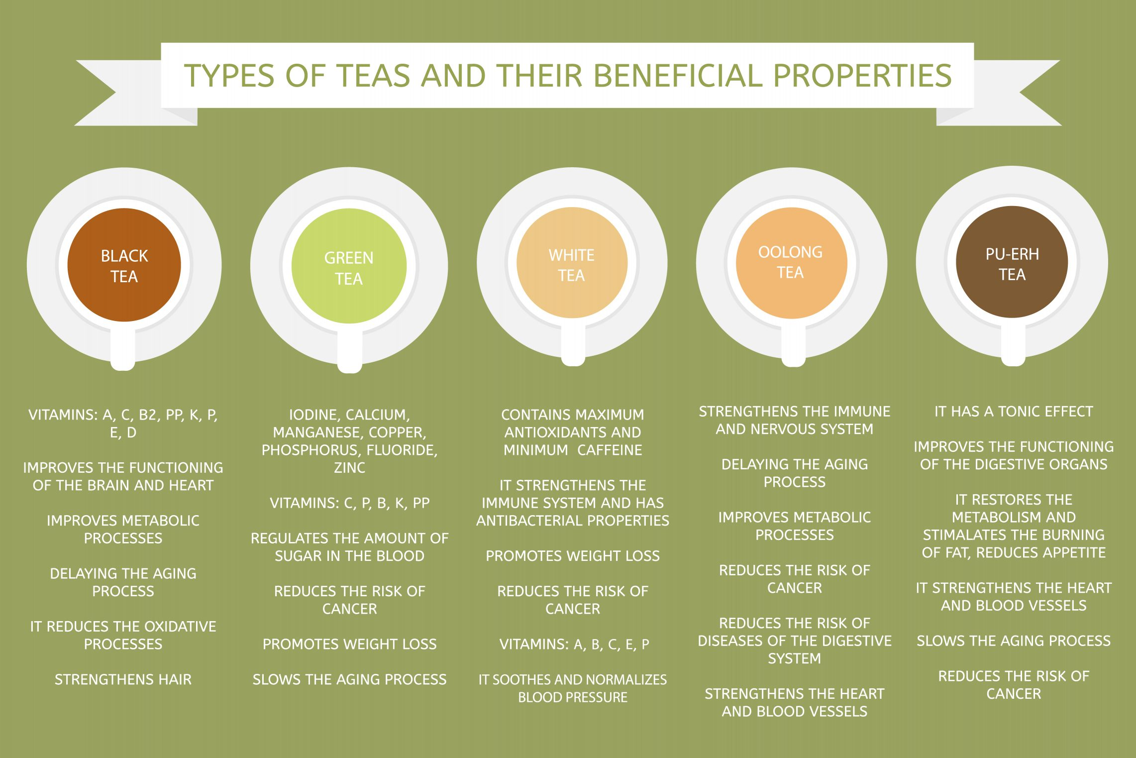 types of tea and their beneficial properties
