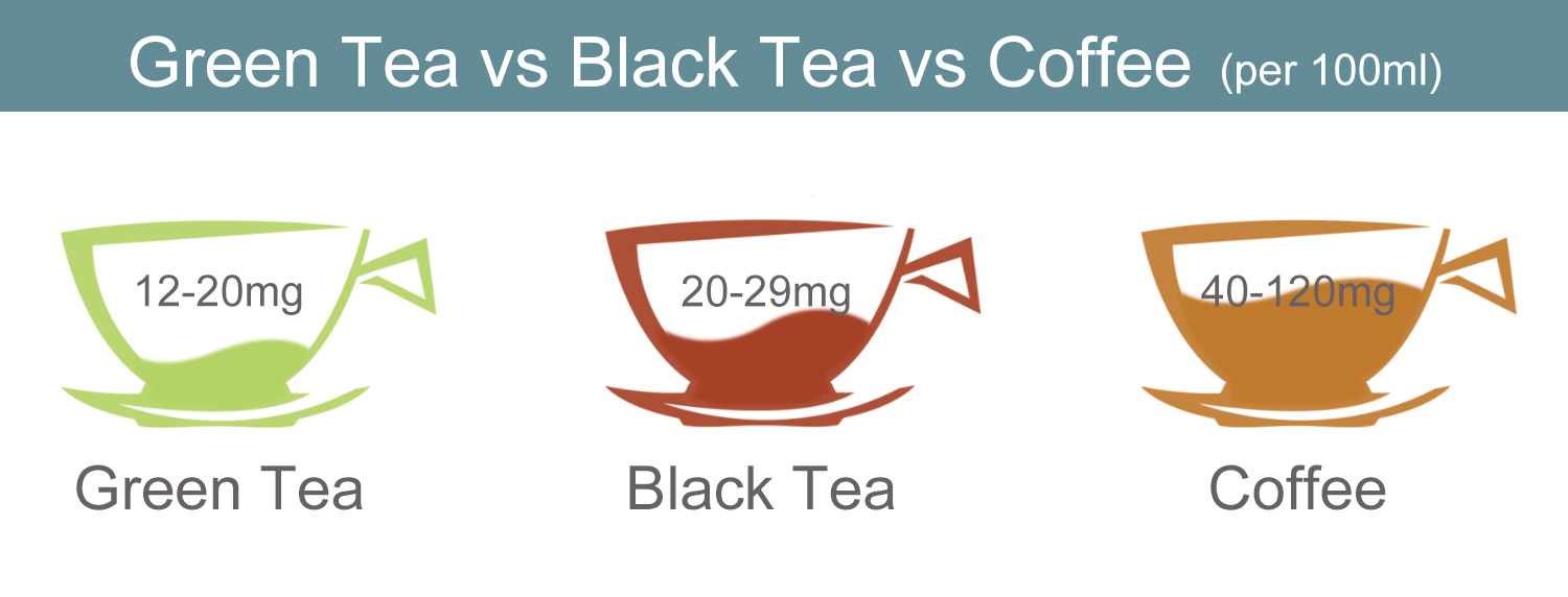 Caffeine : Green Tea vs Black Tea vs Coffee