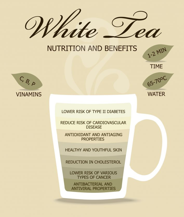white tea benefits